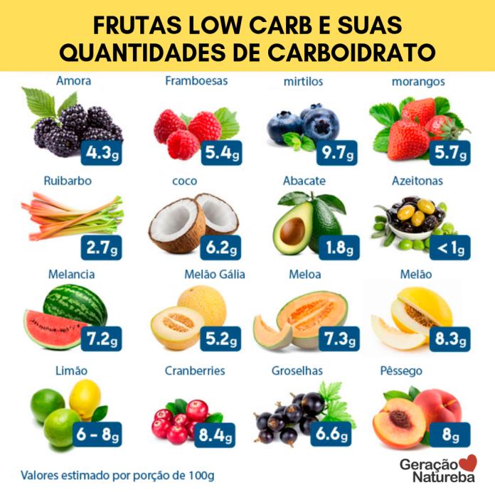 Dieta Cetogenica Alimentos Permitidos Proibidos E Como Fazer Receitas De Dieta Keto Alimentos Sem Carboidratos Alimentos Keto