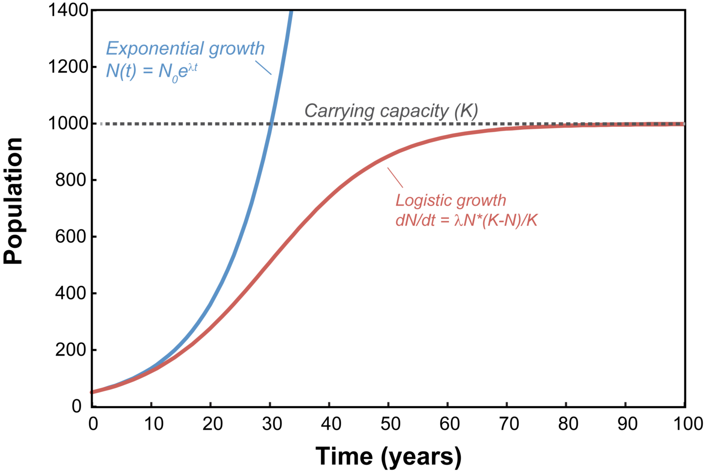 Exponential Growth And Exponential Decay