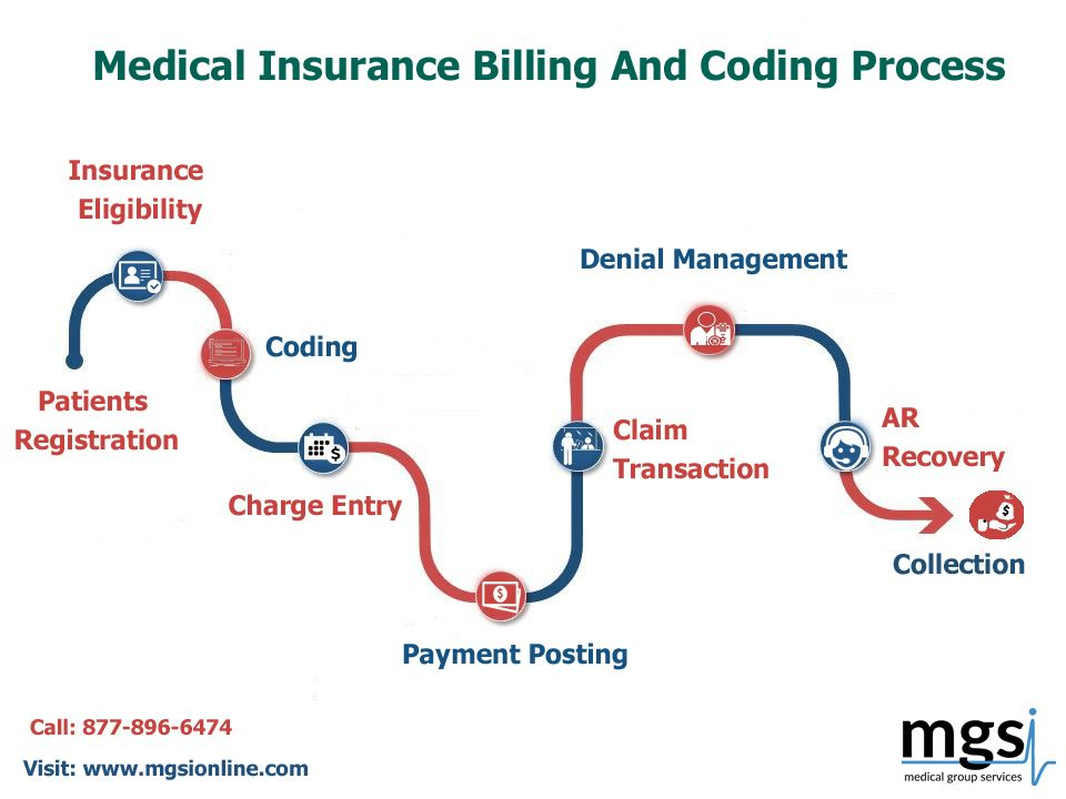 Mgsi Is One Of The Best Medical Insurance Billing Companies In The