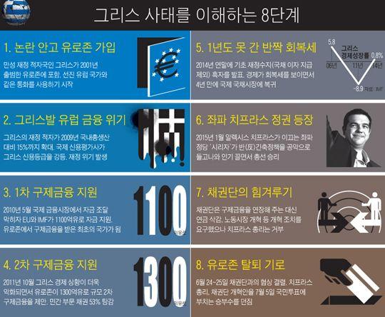 그리스 사태를 이해하는 8단계 그래픽