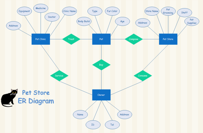 Pet Store ER Diagram Software Pinterest Diagram Template And - Free invoices online form anime store online