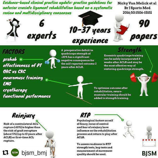 Image result for INFOGRAPHICS ACL REHAB