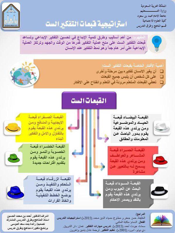 استراتيجية قبعات التفكير الست Learning Arabic Education Application Teaching Methods