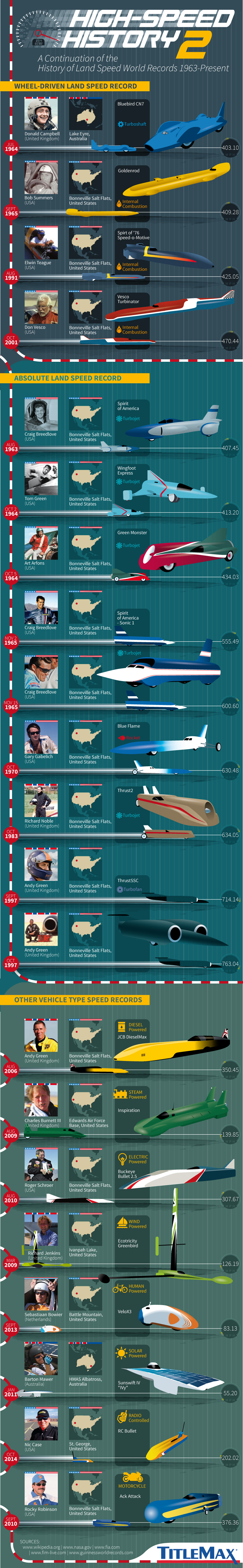 High-Speed History 2: Landspeed World Records from 1963-Present #infographic