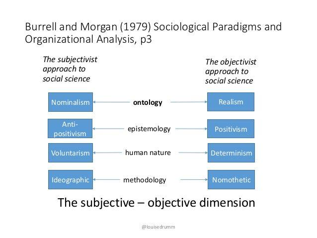 Sex and organizational analysis burrell