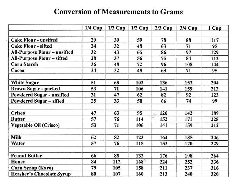 Baking Conversion Chart Erkalnathandedecker