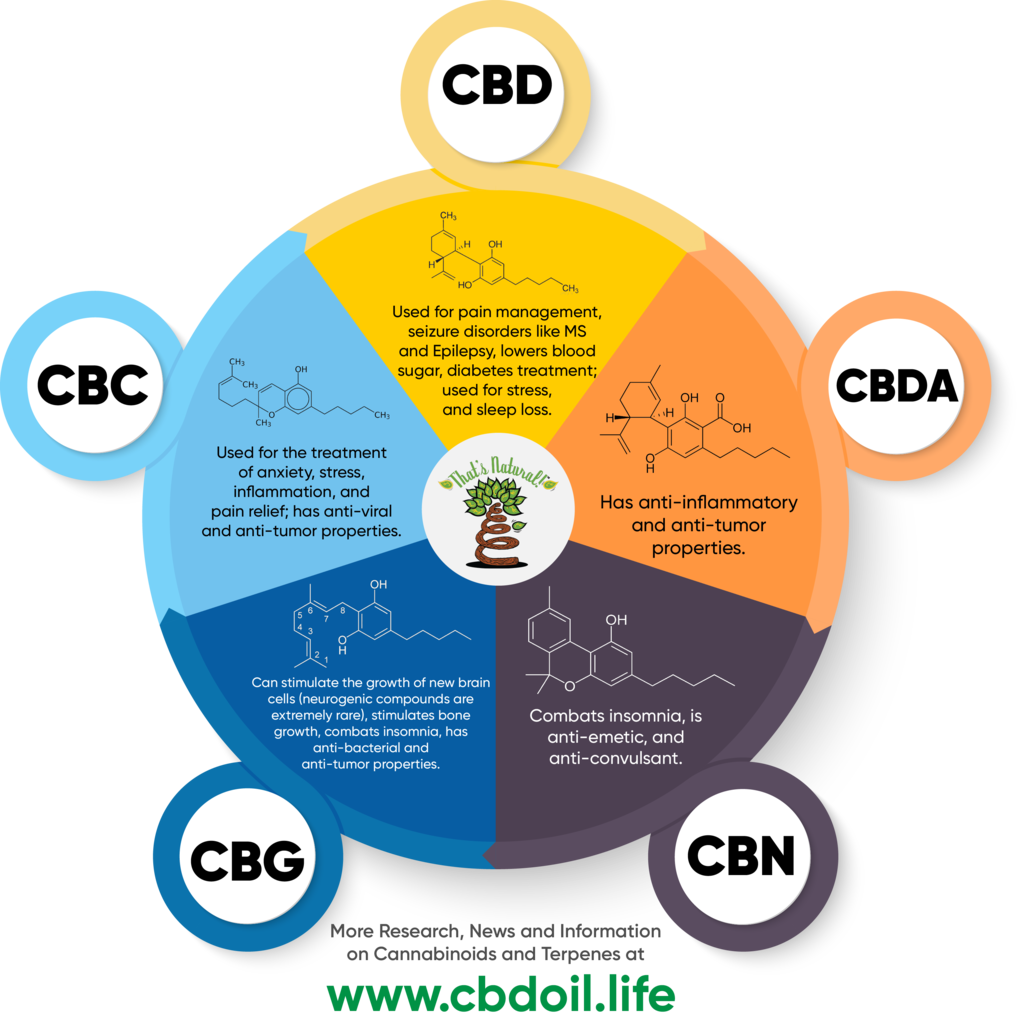 The Major Cannabinoids In That S Natural Full Spectrum Cbd