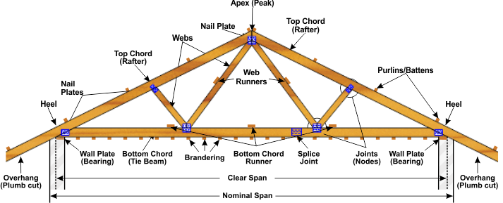 Anatomy Of A Roof Truss Roof Truss Design Roof Trusses Roof Design