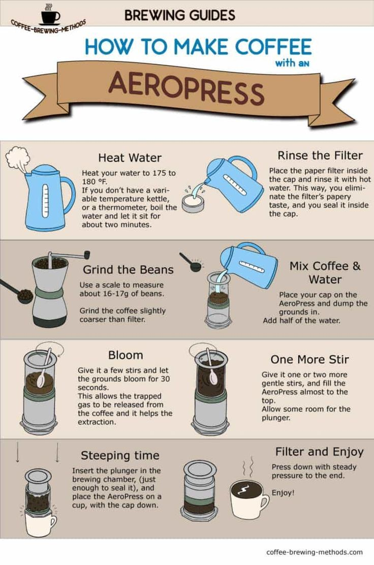 How to Make Coffee with an AeroPress Infographic in 2020