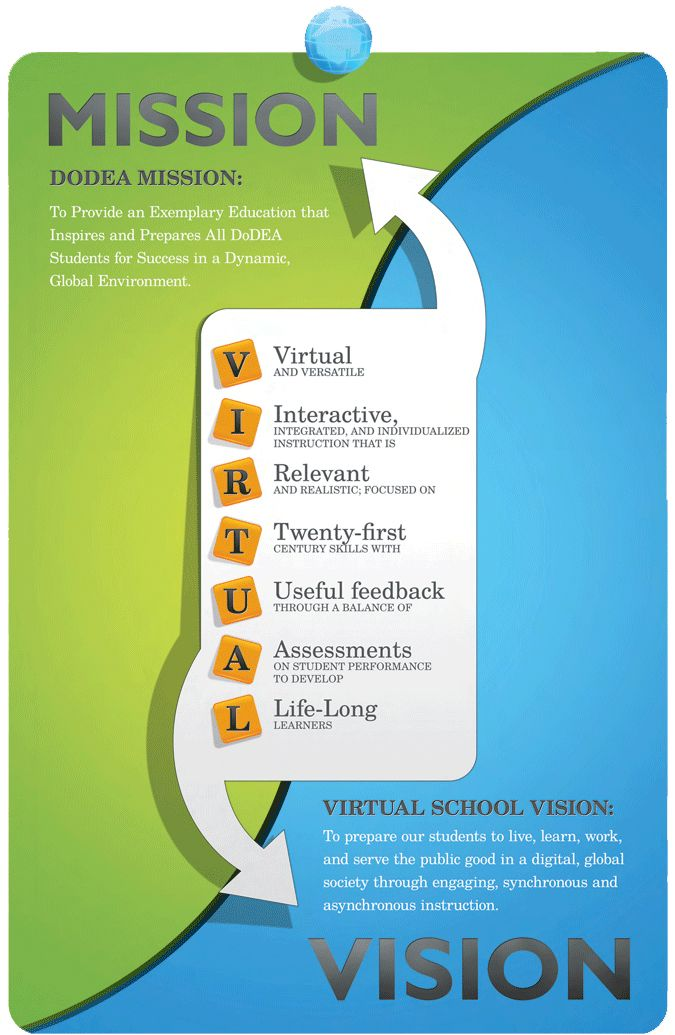 vision mission poster Trainers materiaal Pinterest Virtual - inspiration 7 sample church vision statement