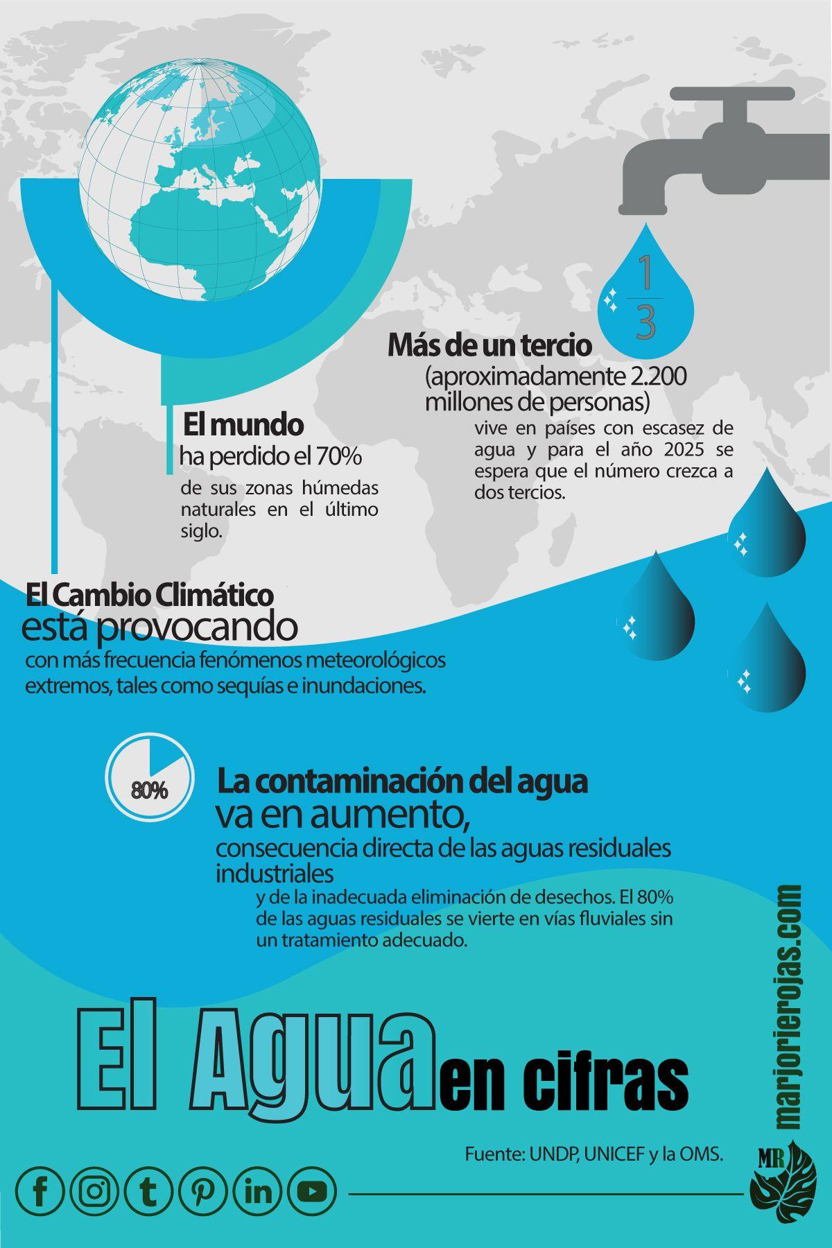 El Agua En Cifras Sistema De Gestión Ambiental Desarrollo Sostenible Objetivos De Desarrollo Sostenible