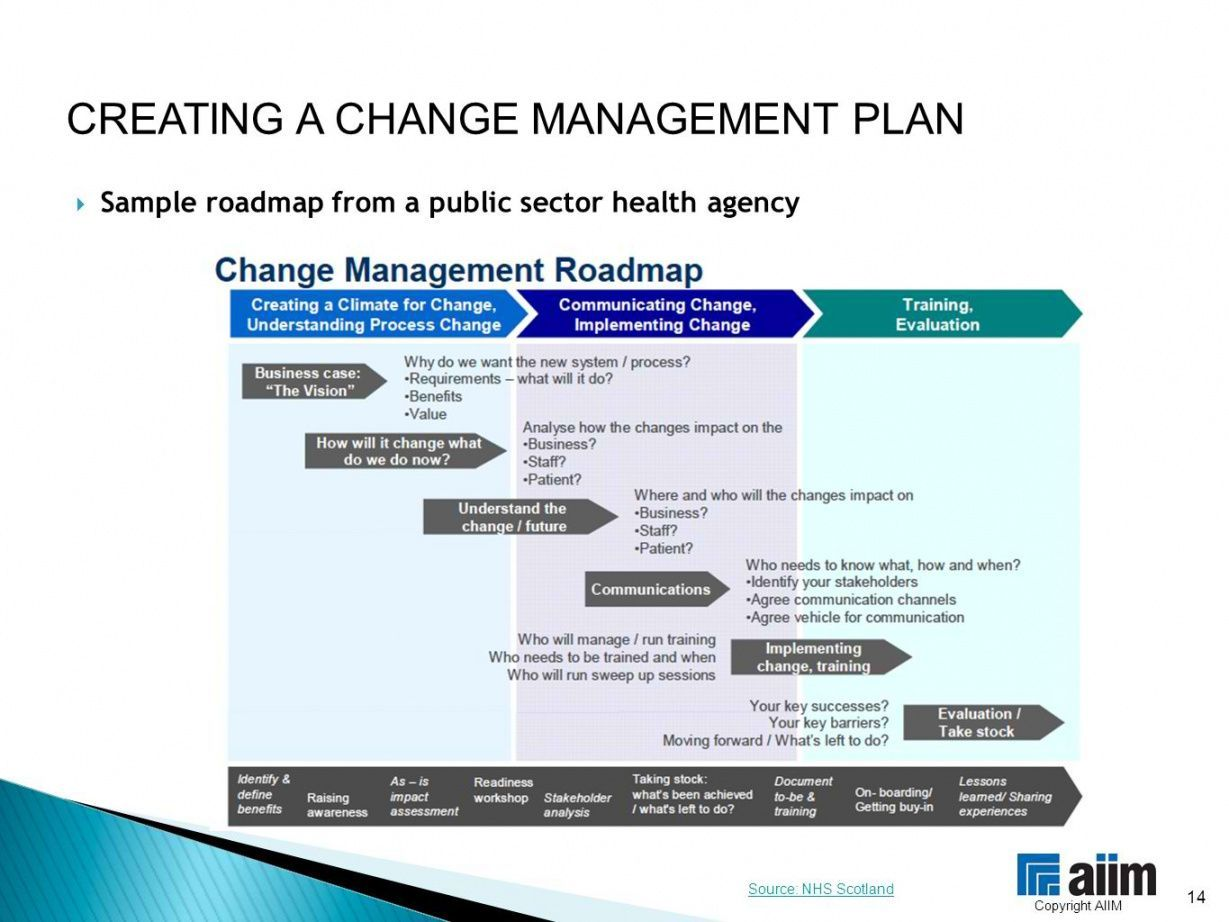 Change Management Roadmap Template Change Management Communication Plan Template How To Plan