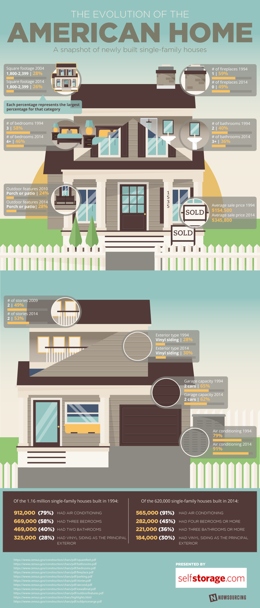 The Evolution of the American Home #infographic