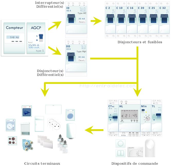 hirarchie des protections dans un tableau lectrique - Photo Tableau Electrique Maison
