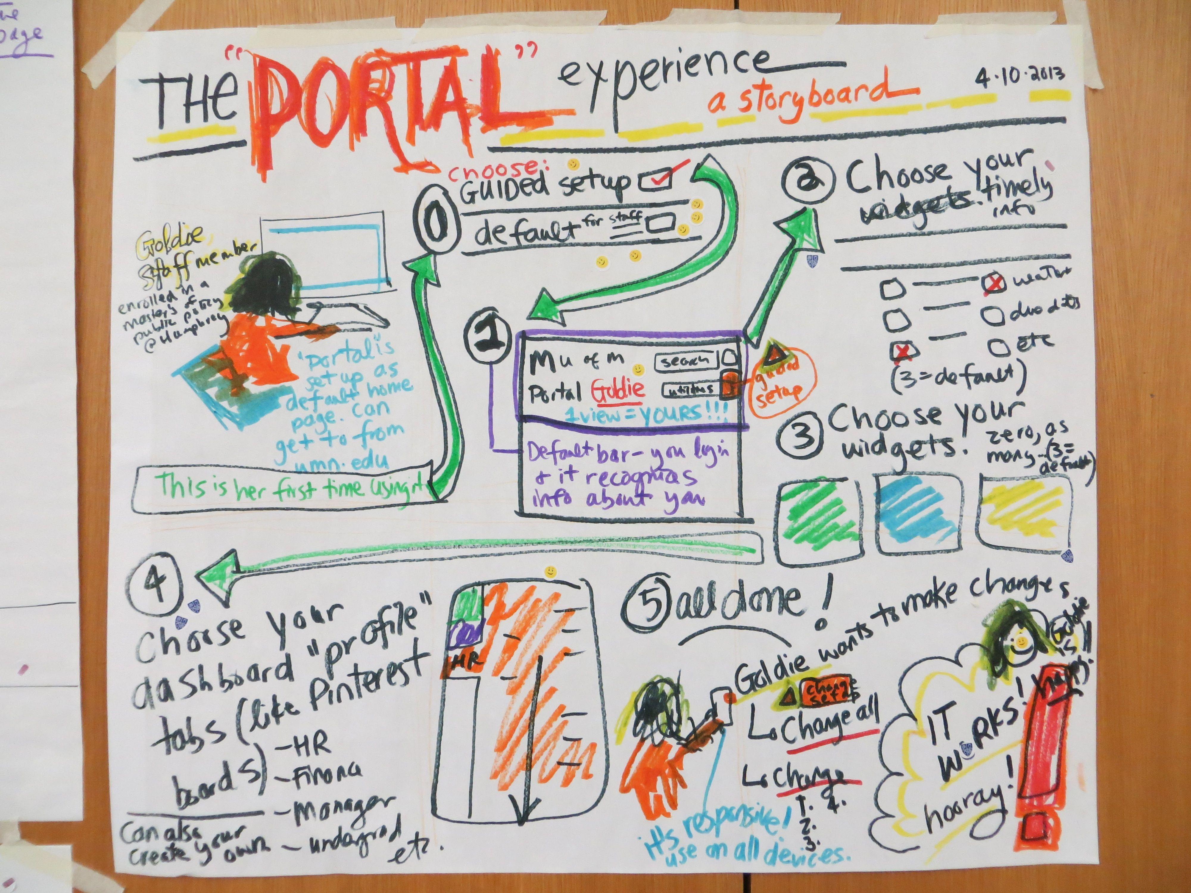 Pin By Umn Portal On Design Thinking Workshops Prototypes Design Thinking Workshop Design Thinking U Turn