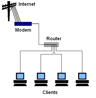 How To Set Up A Small Business Computer Network Computer Network Business Computers Networking