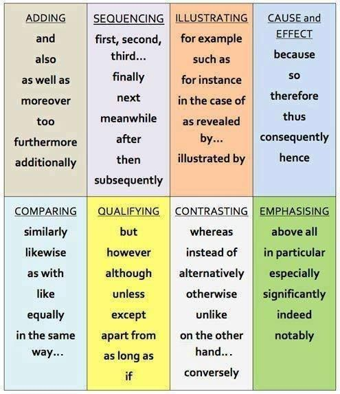 Other Ways To Say Linking Words