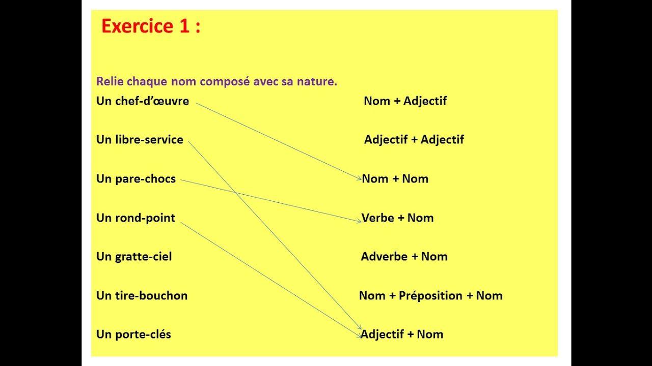 Gram Orthographe Le Pluriel Des Noms Composes Redouane Boujamaoui Nom Compose Pluriel Des Noms Le Pluriel