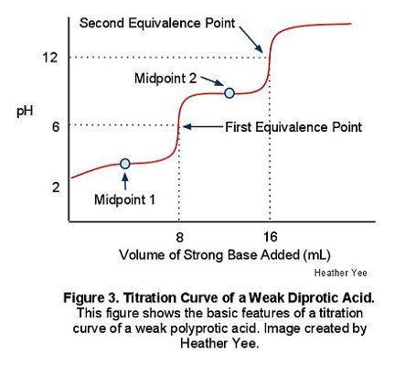 weak base strong acid titration curve ph pka relationship