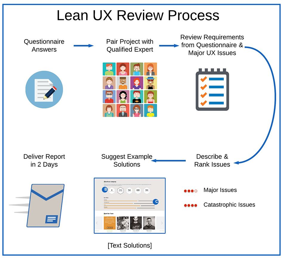 Sample Reports  Lean Ux Review Ux Designer Ux Consultant  User