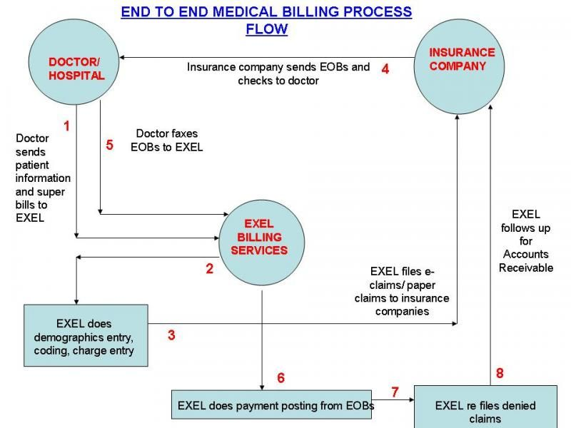 Health Information Flowchart  Exel Bpo Medical Billing Process