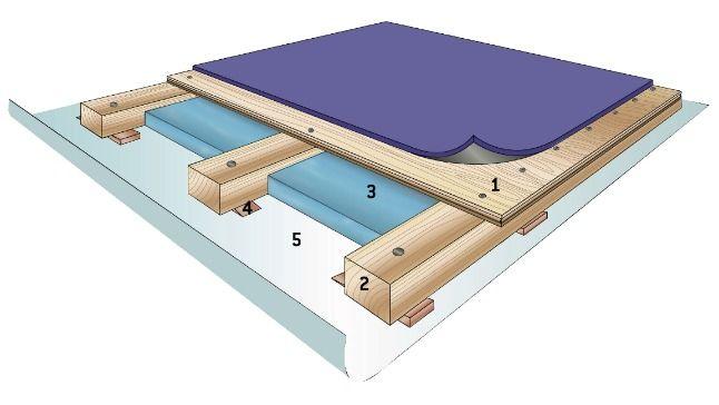Construire Un Faux Plancher Au Sous Sol Plancher Sous Sol Sous