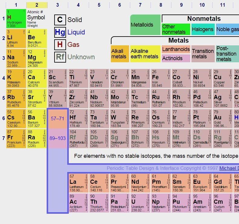 Dynamic periodic table wikipedia cool websites pinterest dynamic periodic table wikipedia urtaz Images