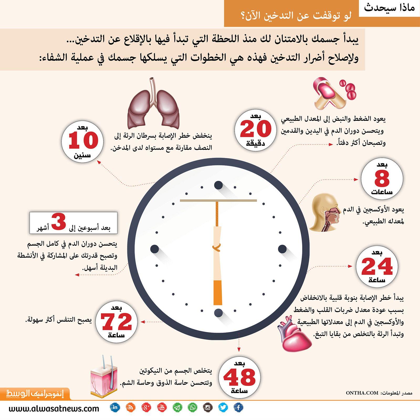 انفوجرافيك الوسط ماذا سيحدث لو توقفت عن التدخين الآن Health Health Advice Health Diet