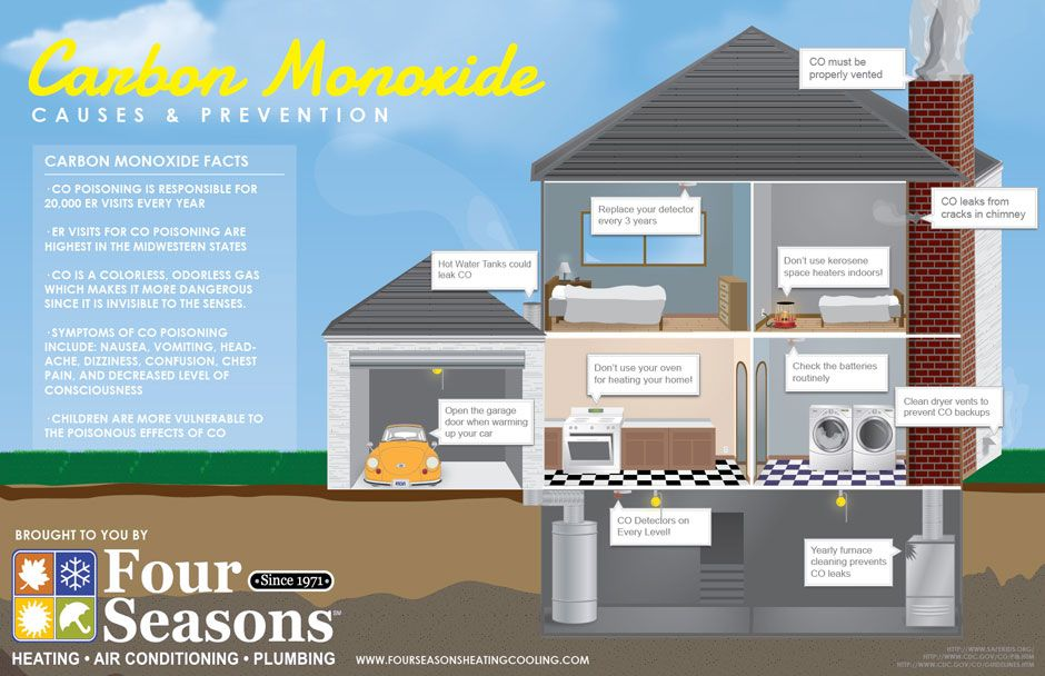 Carbon Monoxide Safety Causes And Prevention Four Seasons