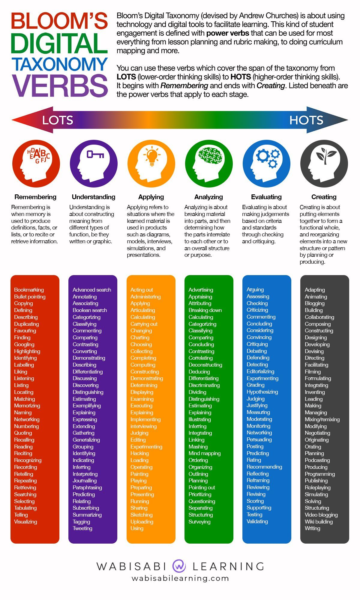 20 Creative Bloom S Taxonomy Infographics Everybody Loves