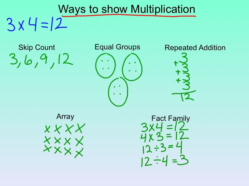 Ways to show multiplication- would make a great anchor chart ...