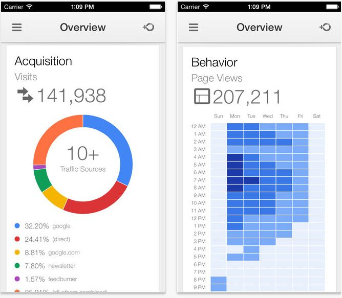 Google Analytics #mobile #analytics