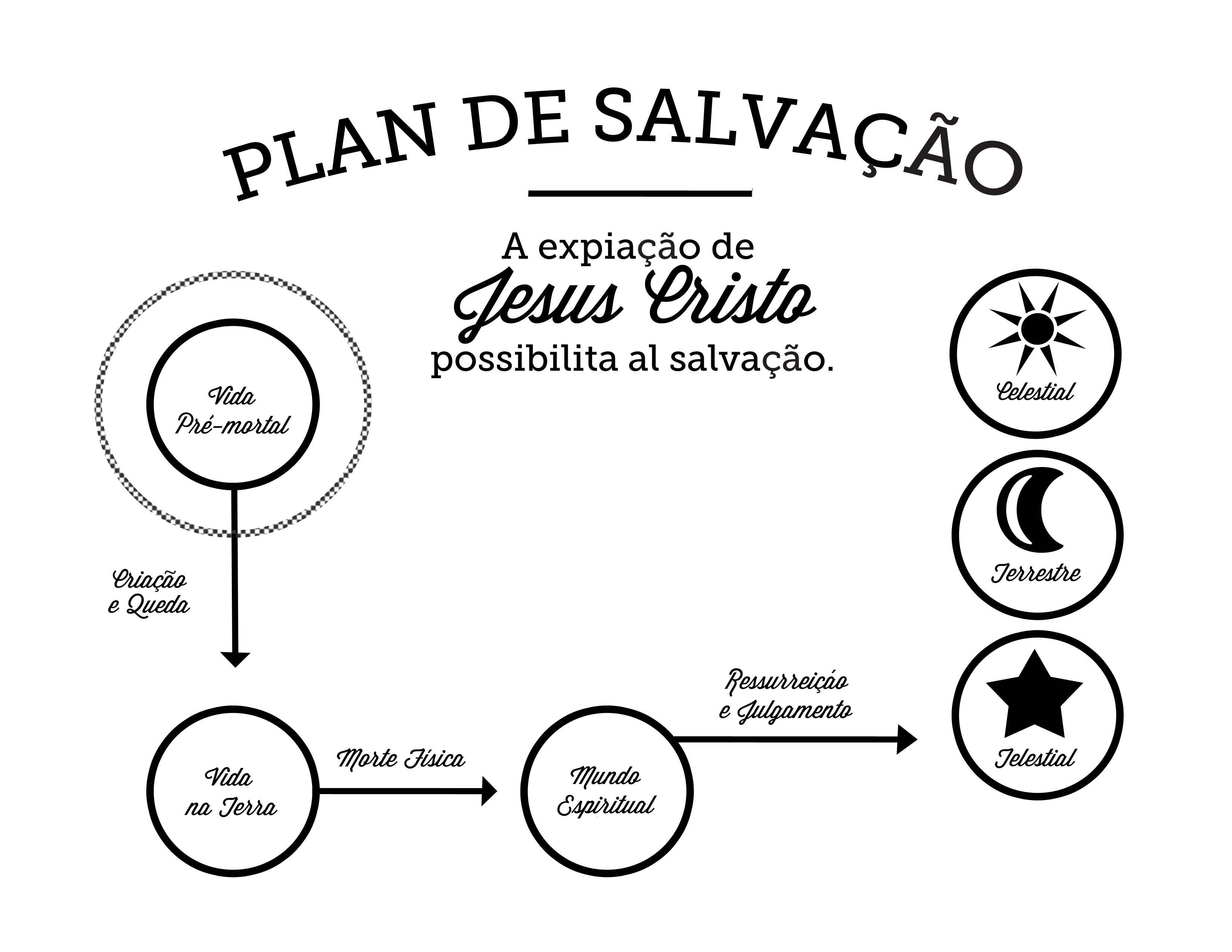 Plan De Salvacion Portugues