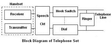 Block diagram of telephone set telephone pinterest telephone communication system block diagram ccuart Gallery