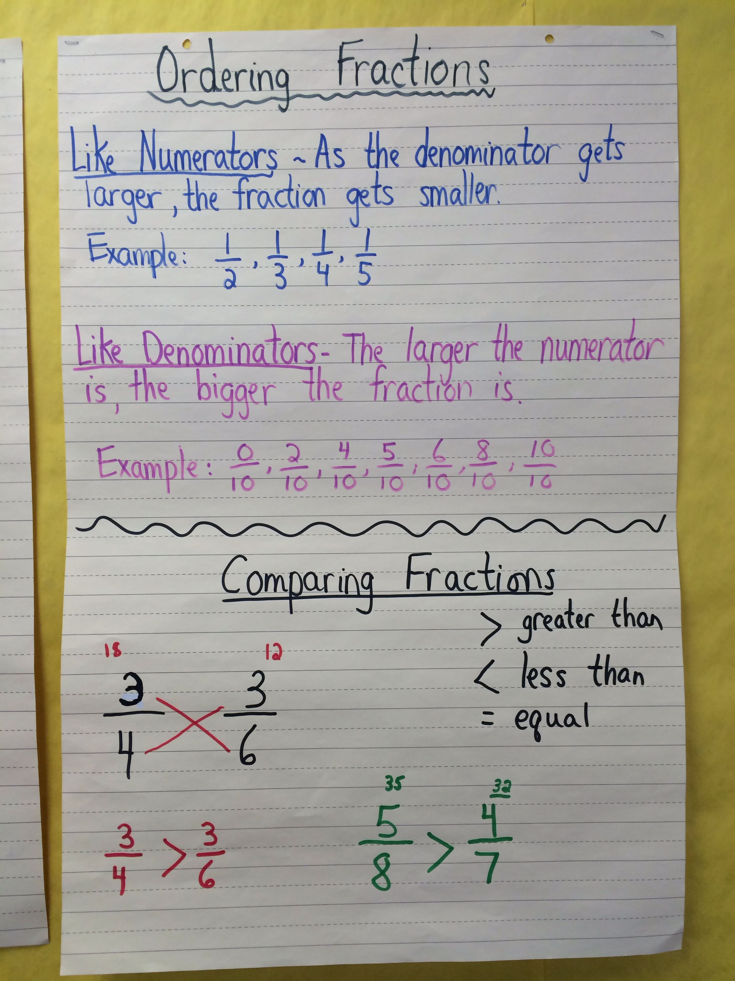 Comparing And Ordering Fractions Classroom