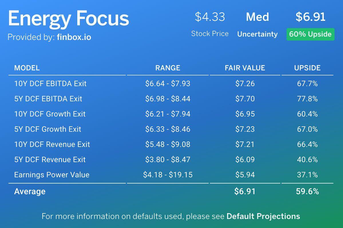 Energy focus inc efoi valuation models show nice upside
