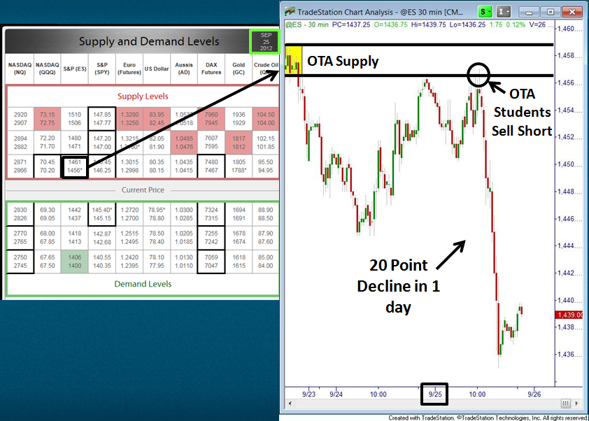 Time Online Trading Intraday Trading Trading