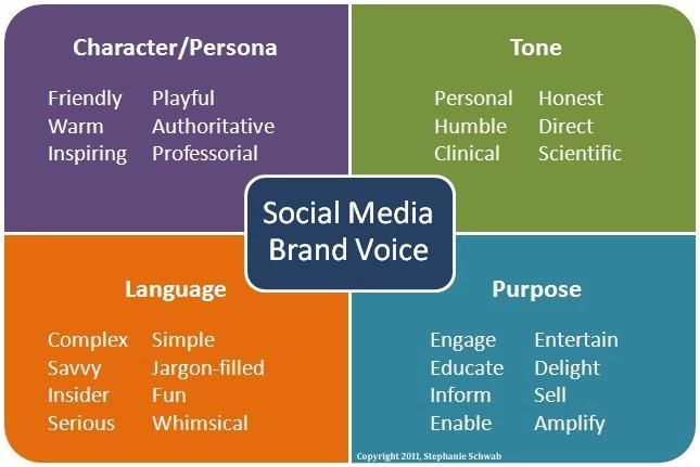 SocialDemographicsLinkedin  Social Media Marketing And