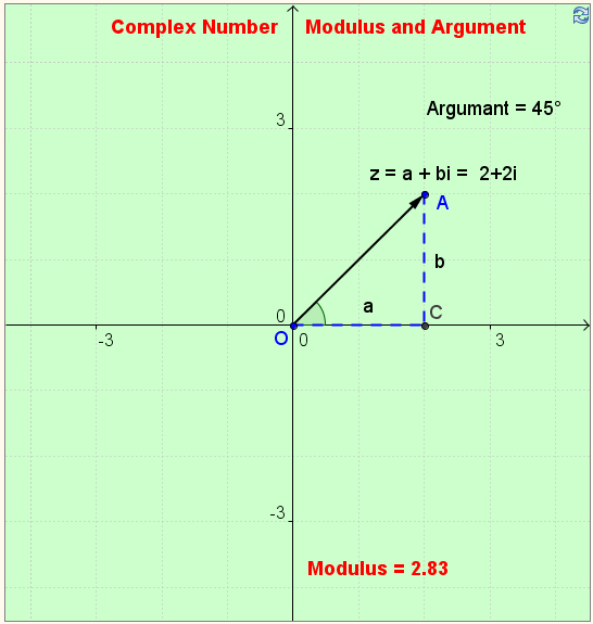 Modulus And Argument Of A Complex Number Complex Numbers border=