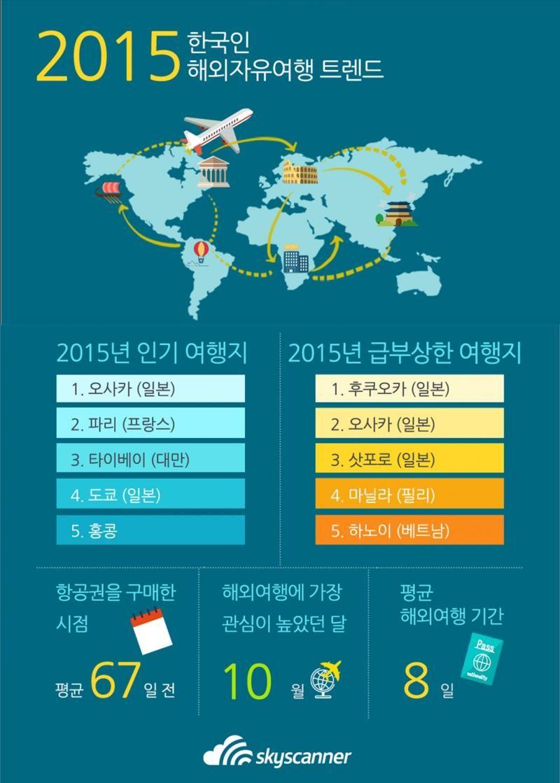2015년 한국인들이 가장 많이 찾은 해외여행지