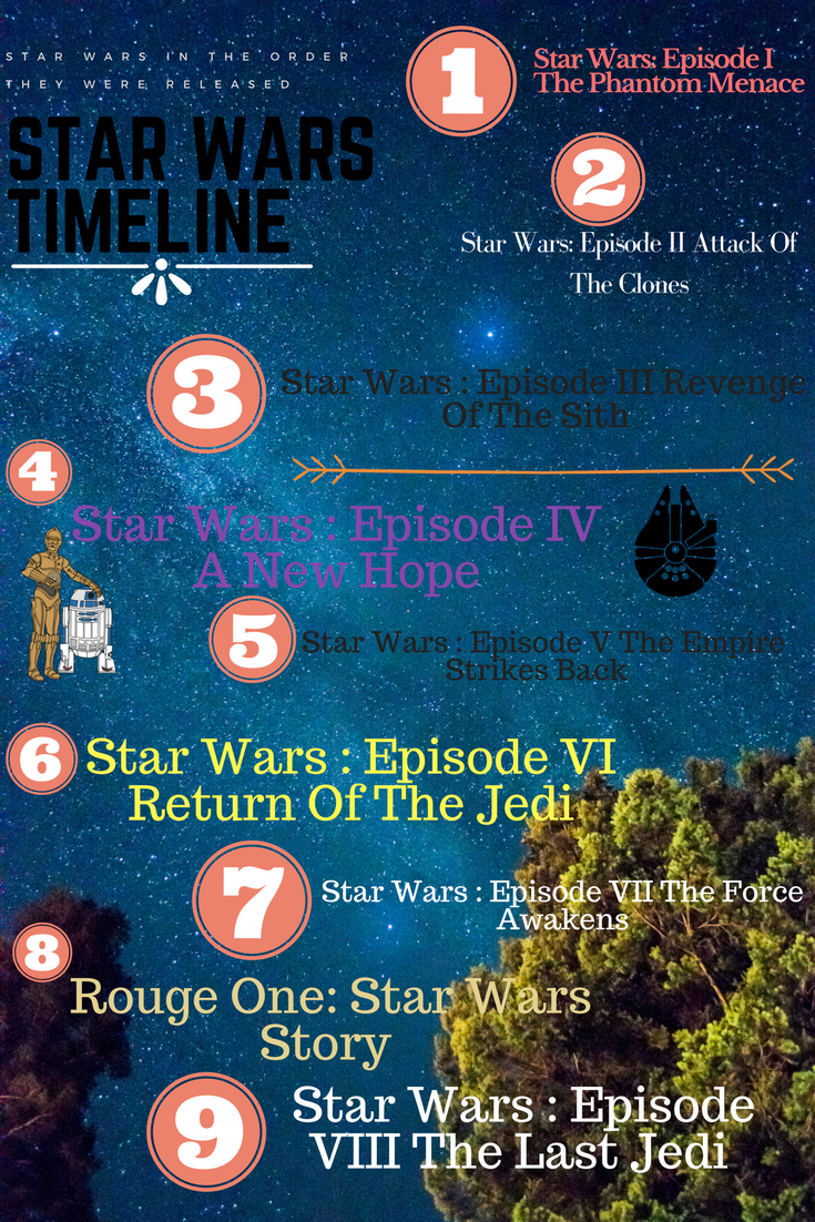 Star Wars movies in the order they were released Star