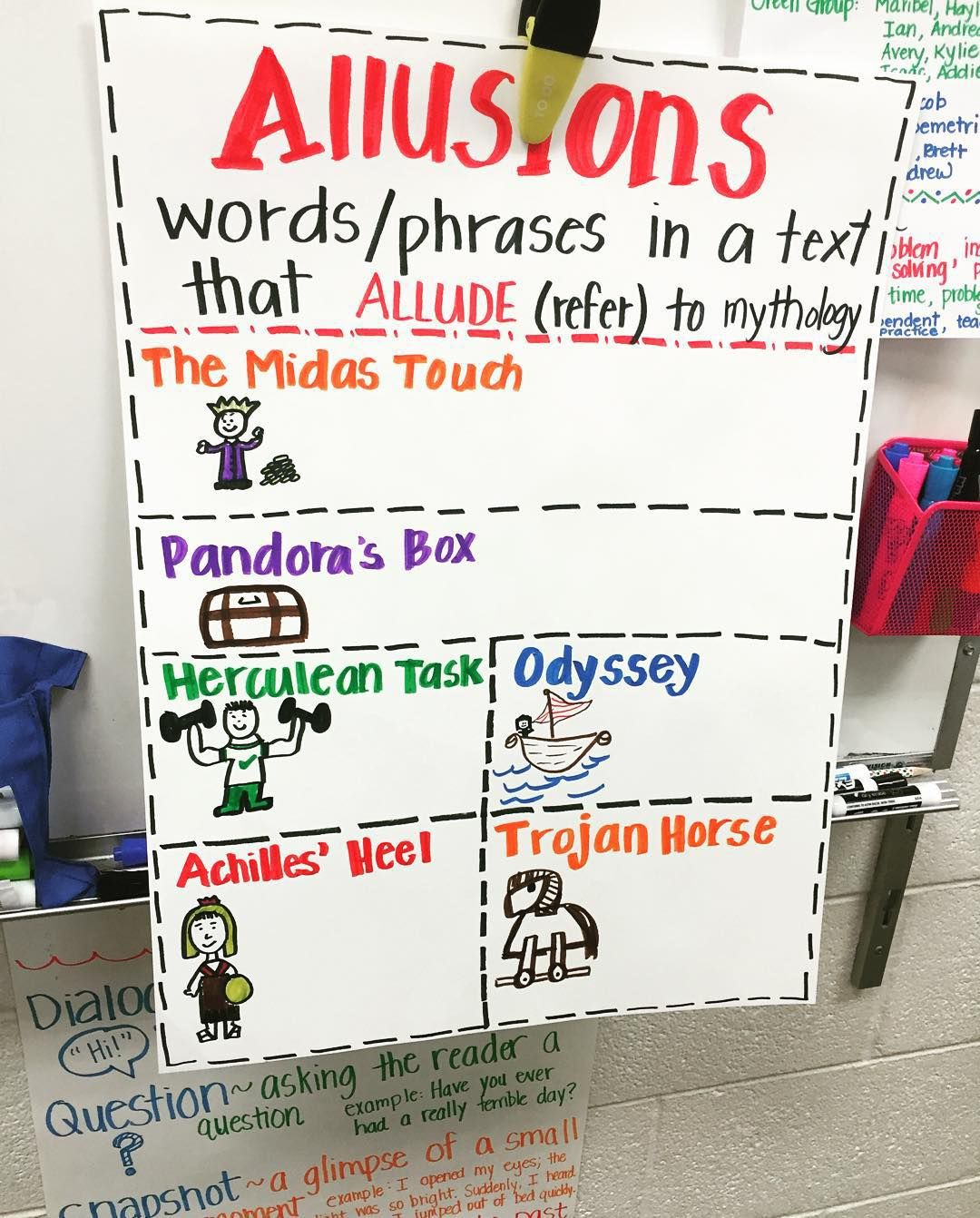 Allusions Pertaining To Greek Mythology Anchor Chart Greek
