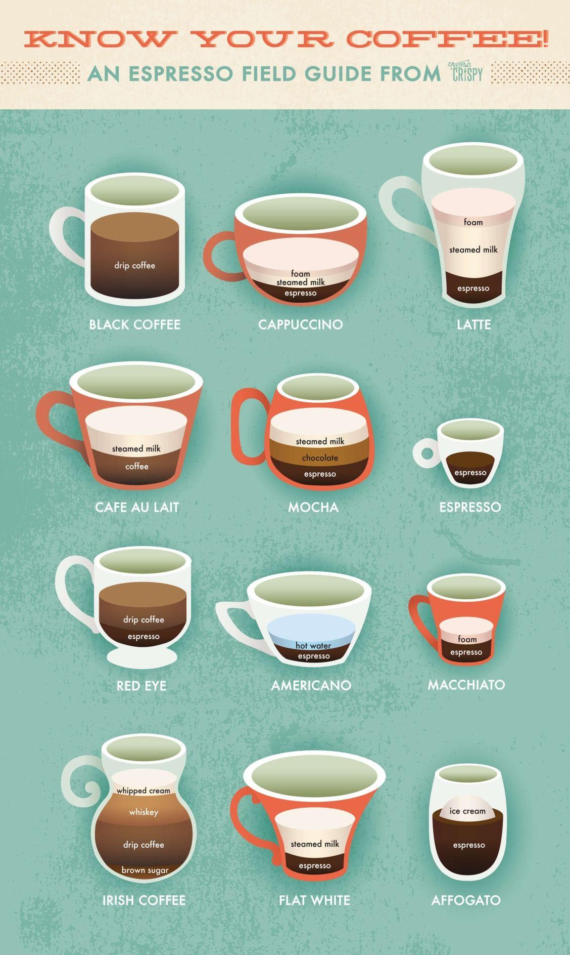 Latte Vs Cappuccino An Extra Crispy Guide To Espresso Drinks