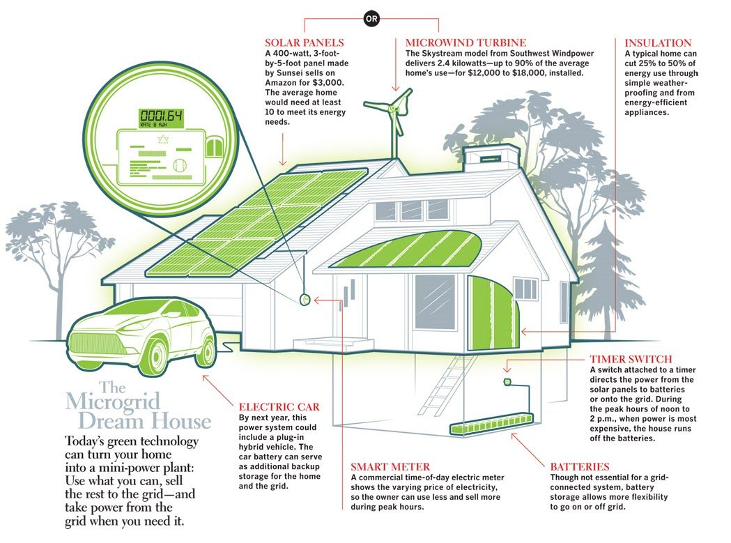 smart-energy home concept | Microgrids | Pinterest