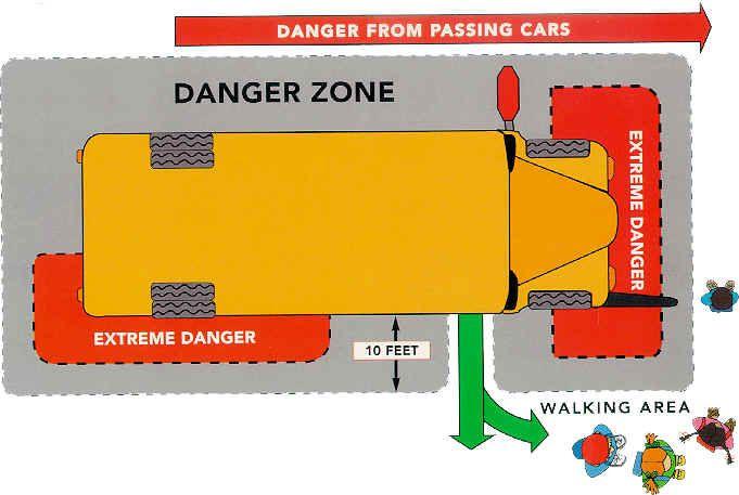 School Bus Danger Zone Diagram School Bus Bus Safety School