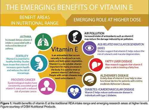 Nuclear Protection Supplies You Need To Have Ready Ask A Prepper Benefits Of Vitamin E Vitamin E Vitamins