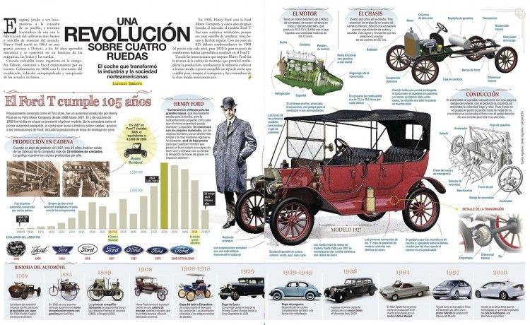 Ford: A four-wheel revolution