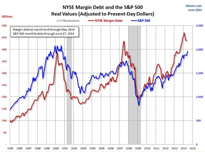 As A Percent Of Nyse Market Cap Margin Debt Is Higher Than In