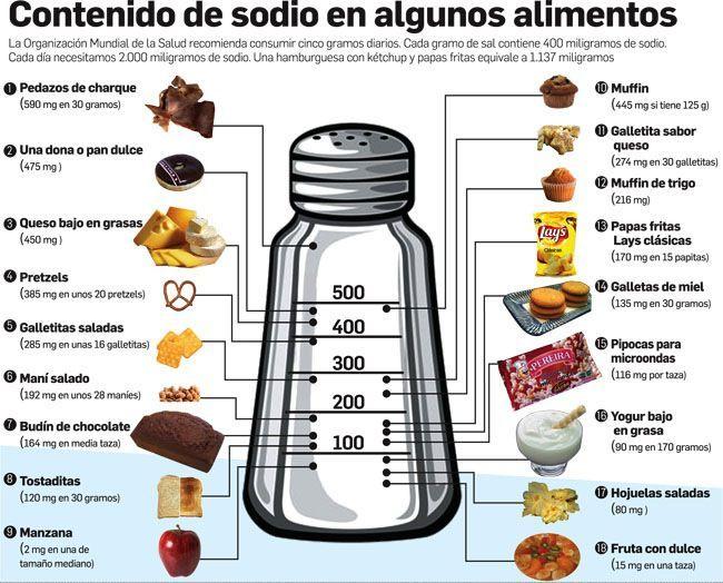 Pgp Seguros 34 694 475 990 Adiccion A La Sal Health Nutri Spanish
