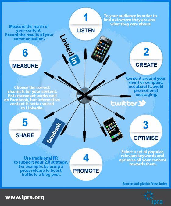 A Successful PR 2.0 Strategy #ipra